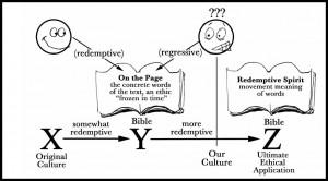 Disarming Scripture Chart
